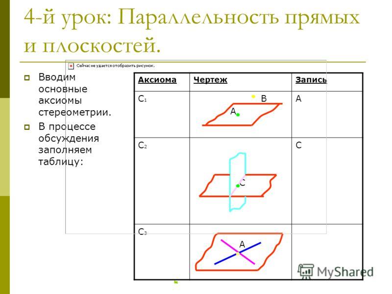 4-й урок: Параллельность прямых и плоскостей. Вводим основные аксиомы стереометрии. В процессе обсуждения заполняем таблицу: АксиомаЧертежЗапись С1С1 В А А С2С2 С С С3С3 А