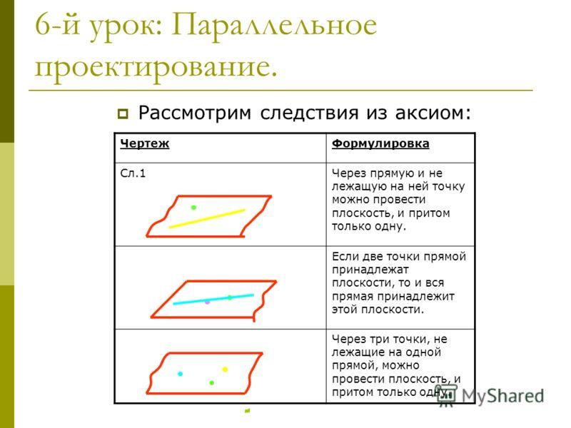 6-й урок: Параллельное проектирование. Рассмотрим следствия из аксиом: ЧертежФормулировка Сл.1Через прямую и не лежащую на ней точку можно провести плоскость, и притом только одну. Если две точки прямой принадлежат плоскости, то и вся прямая принадле
