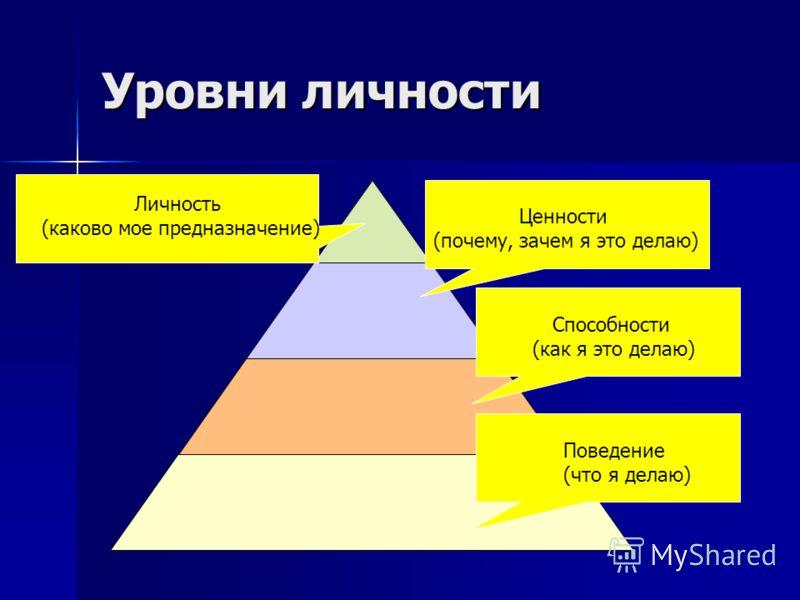 Уровни личности Поведение (что я делаю) Способности (как я это делаю) Ценности (почему, зачем я это делаю) Личность (каково мое предназначение)
