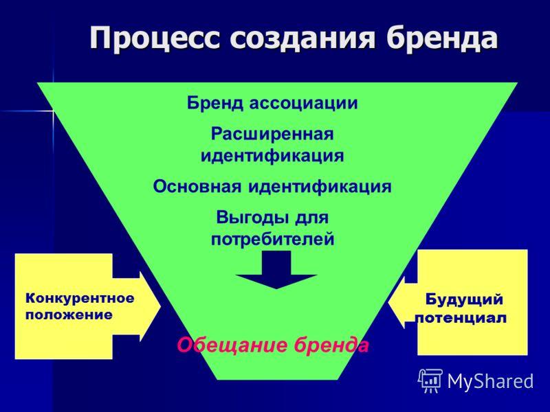 Процесс создания бренда Бренд ассоциации Расширенная идентификация Основная идентификация Выгоды для потребителей Обещание бренда Конкурентное положение Будущий потенциал