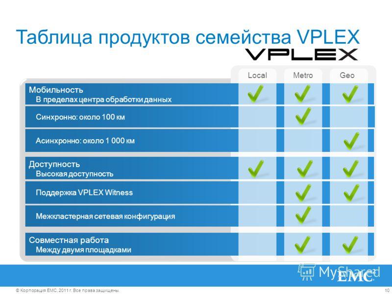 10© Корпорация EMC, 2011 г. Все права защищены. Таблица продуктов семейства VPLEX Мобильность В пределах центра обработки данных Поддержка VPLEX Witness Межкластерная сетевая конфигурация Совместная работа Между двумя площадками Синхронно: около 100