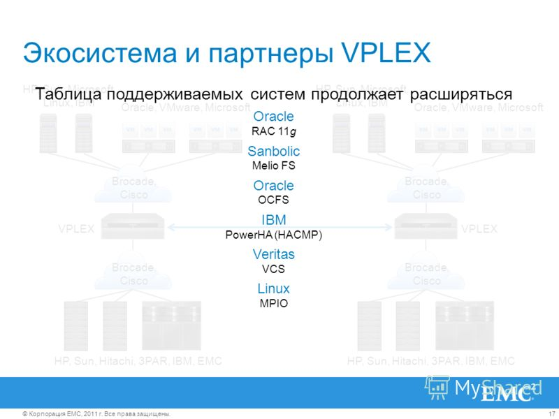 17© Корпорация EMC, 2011 г. Все права защищены. VPLEX HP, Sun, Microsoft, Linux, IBM Oracle, VMware, Microsoft Brocade, Cisco Brocade, Cisco HP, Sun, Hitachi, 3PAR, IBM, EMC VPLEX HP, Sun, Microsoft, Linux, IBM Oracle, VMware, Microsoft Brocade, Cisc