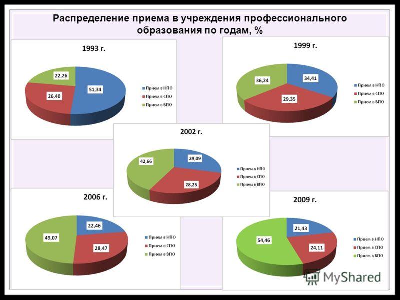 Распределение приема в учреждения профессионального образования по годам, %