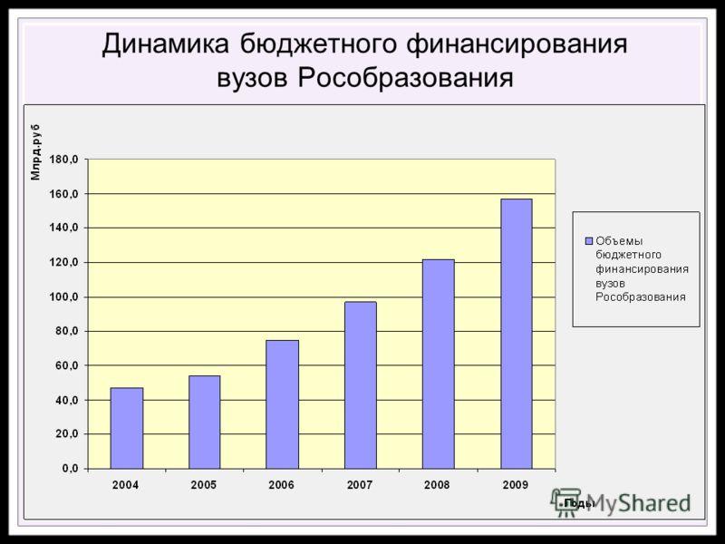 Динамика бюджетного финансирования вузов Рособразования