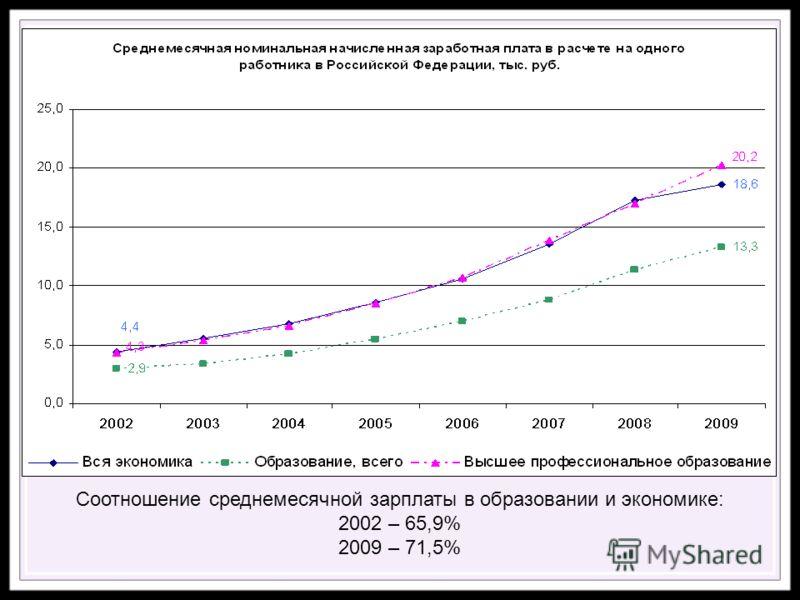 Соотношение среднемесячной зарплаты в образовании и экономике: 2002 – 65,9% 2009 – 71,5%