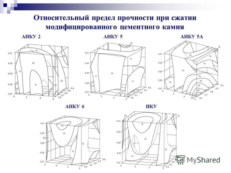 Относительный предел прочности при сжатии модифицированного цементного камня АНКУ 2 АНКУ 5 АНКУ 5А АНКУ 6 НКУ