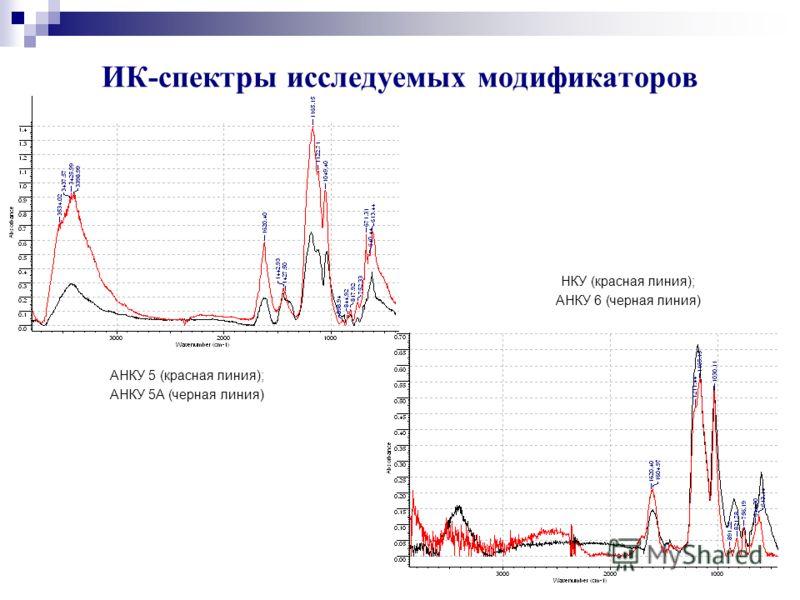 ИК-спектры исследуемых модификаторов АНКУ 5 (красная линия); АНКУ 5А (черная линия) НКУ (красная линия); АНКУ 6 (черная линия)