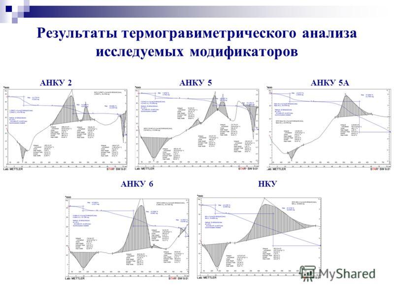 Результаты термогравиметрического анализа исследуемых модификаторов АНКУ 2 АНКУ 5 АНКУ 5А АНКУ 6 НКУ