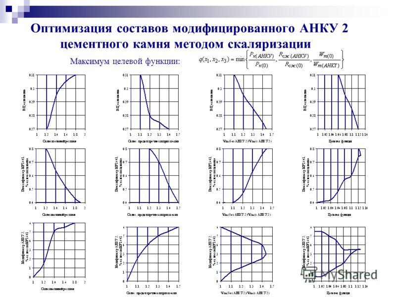 Максимум Оптимизация составов модифицированного АНКУ 2 цементного камня методом скаляризации Максимум целевой функции :