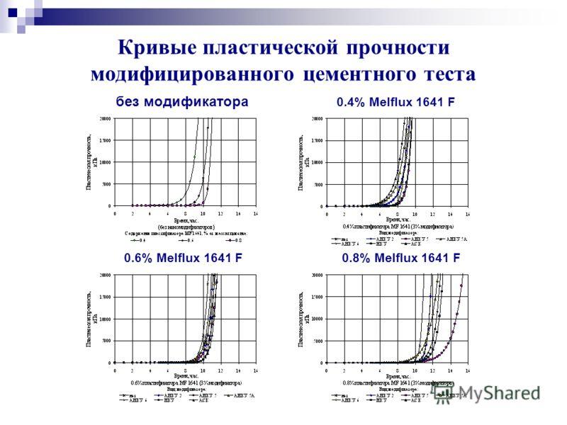 Кривые пластической прочности модифицированного цементного теста без модификатора 0.4% Melflux 1641 F 0.6% Melflux 1641 F 0.8% Melflux 1641 F