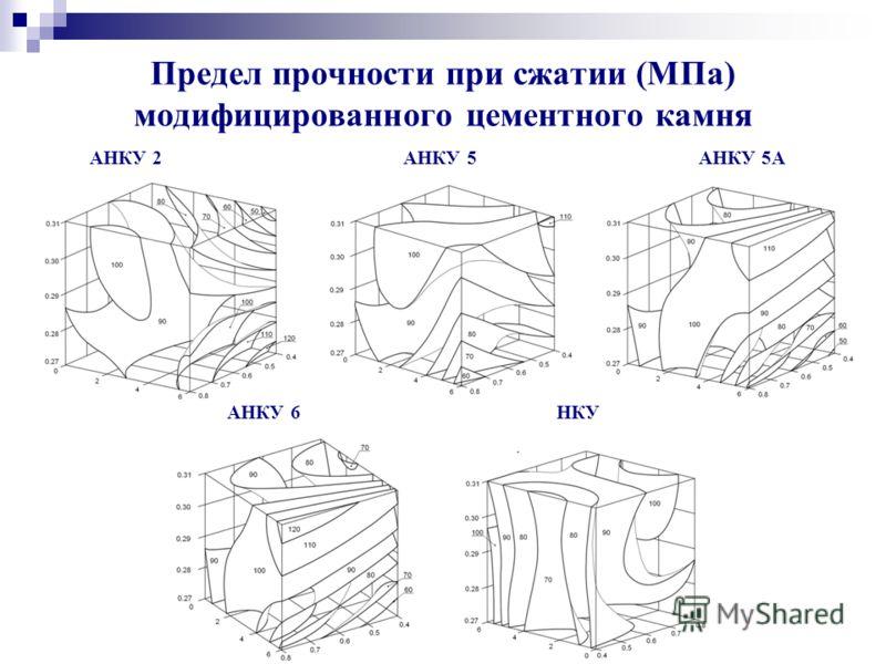 Предел прочности при сжатии (МПа) модифицированного цементного камня АНКУ 2 АНКУ 5 АНКУ 5А АНКУ 6 НКУ