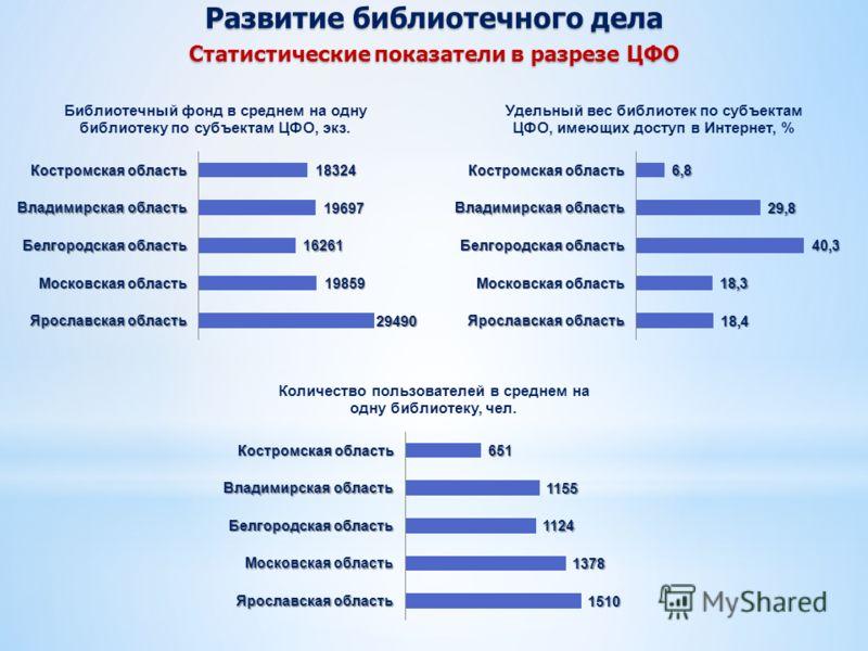 Развитие библиотечного дела Статистические показатели в разрезе ЦФО