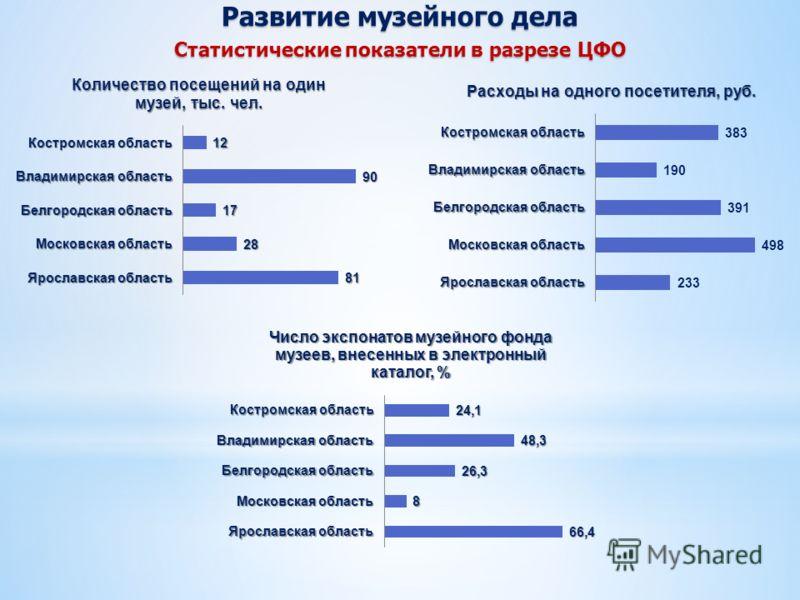 Развитие музейного дела Статистические показатели в разрезе ЦФО
