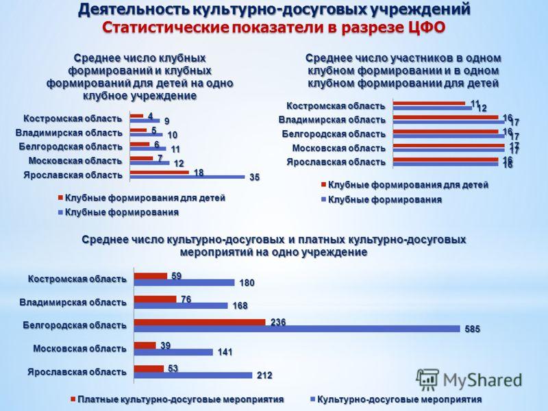 Деятельность культурно-досуговых учреждений Статистические показатели в разрезе ЦФО