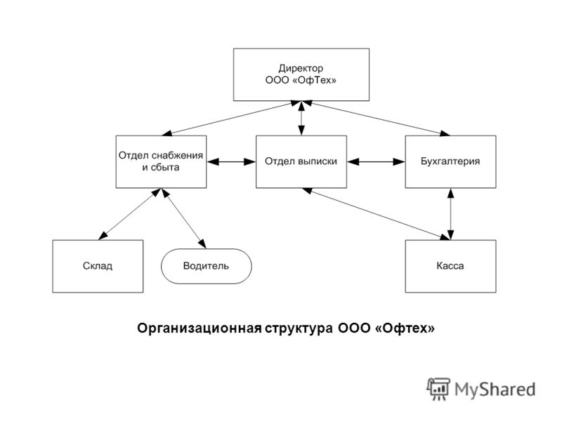Организационная структура ООО «Офтех»