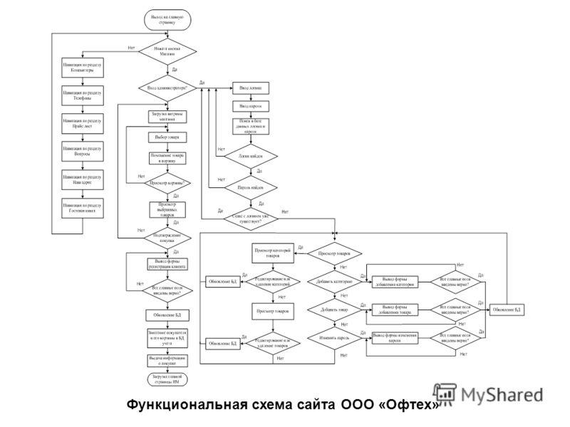 Функциональная схема сайта ООО «Офтех»