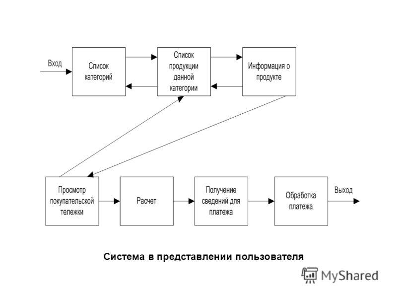 Система в представлении пользователя