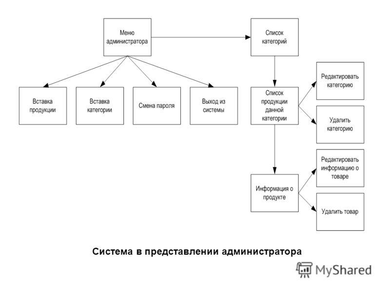 Система в представлении администратора