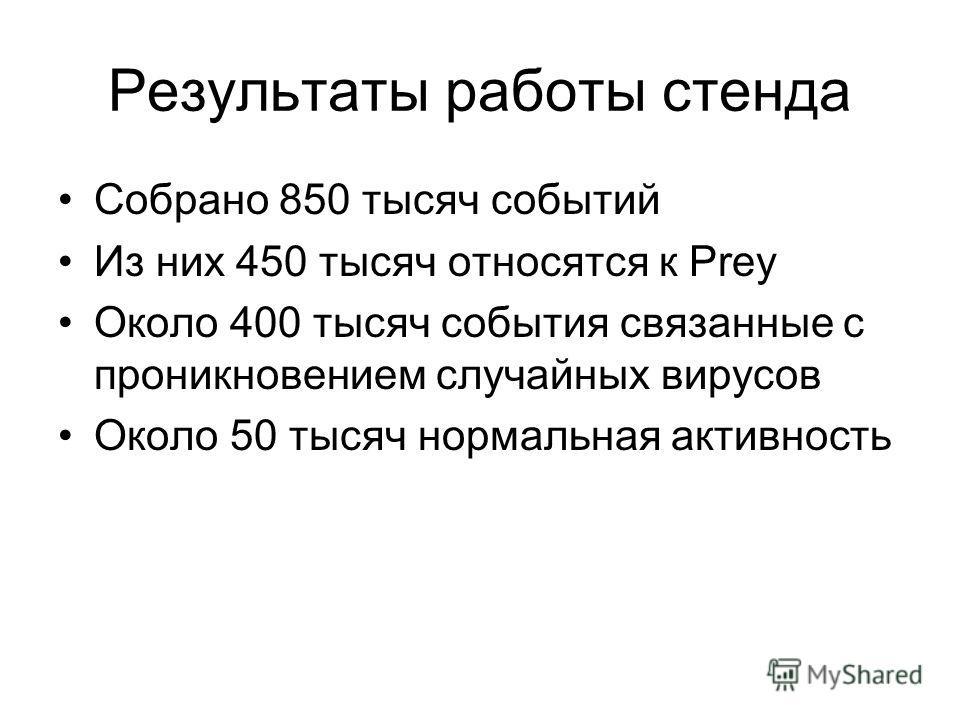 Результаты работы стенда Собрано 850 тысяч событий Из них 450 тысяч относятся к Prey Около 400 тысяч события связанные с проникновением случайных вирусов Около 50 тысяч нормальная активность