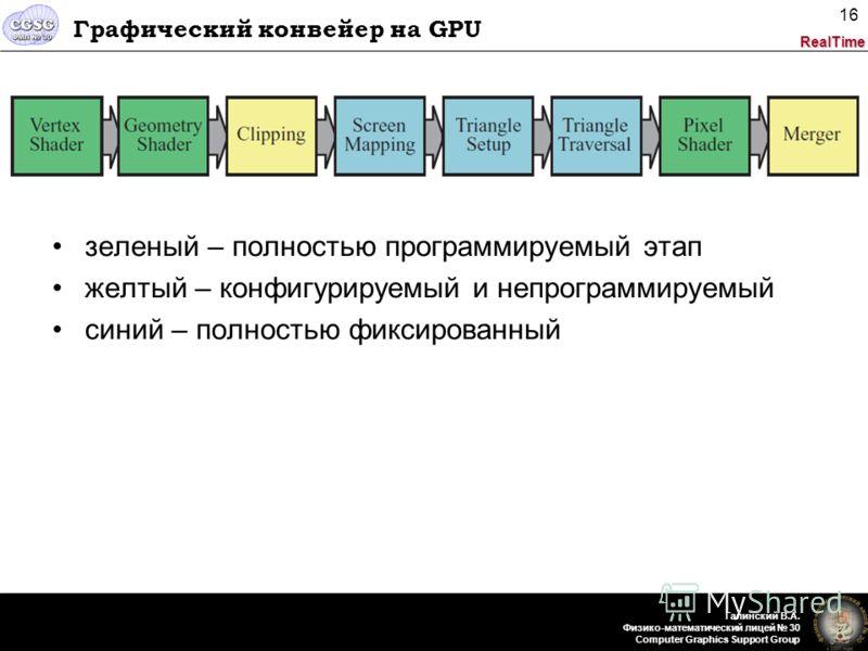RealTime Галинский В.А. Физико-математический лицей 30 Computer Graphics Support Group 16 Графический конвейер на GPU зеленый – полностью программируемый этап желтый – конфигурируемый и непрограммируемый синий – полностью фиксированный