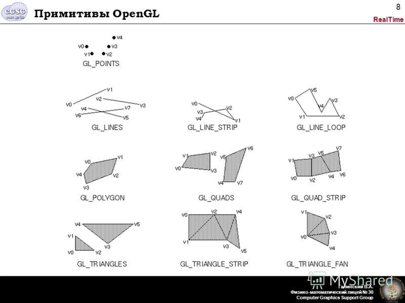 RealTime Галинский В.А. Физико-математический лицей 30 Computer Graphics Support Group 8 Примитивы OpenGL