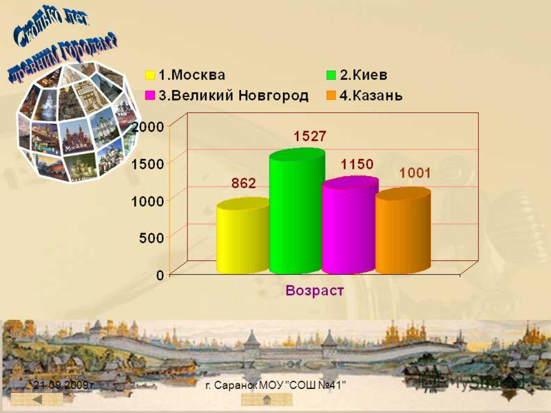 21.09.2009 г.г. Саранск МОУ СОШ 416