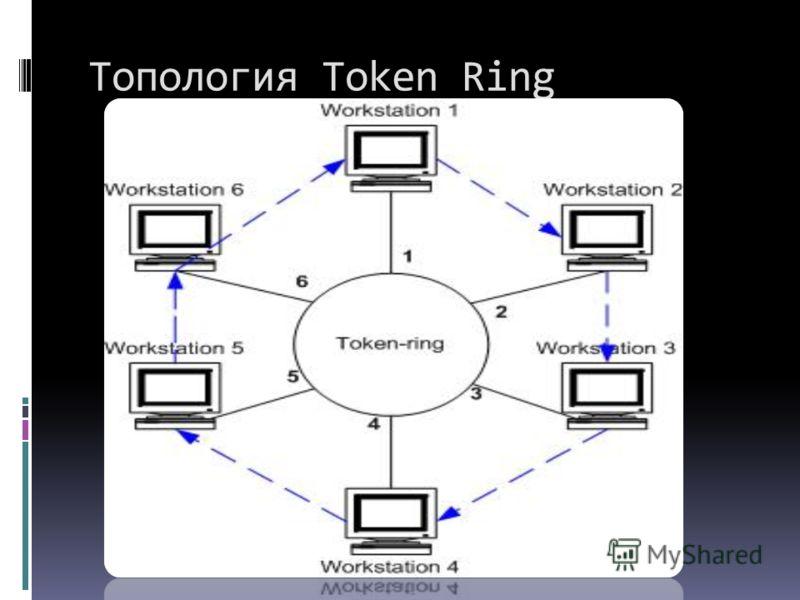 Топология Token Ring