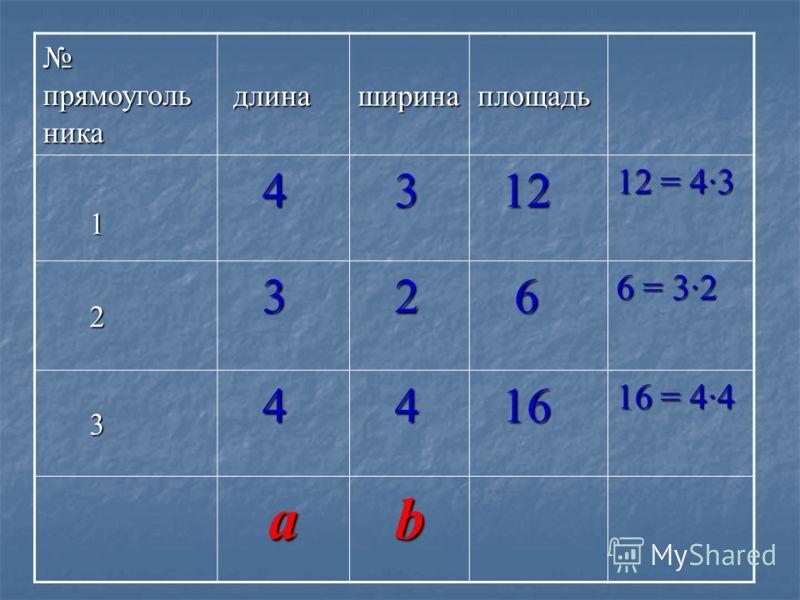 прямоуголь ника прямоуголь ника длина длинаширинаплощадь 1 4 3 12 12 2 3 2 6 3 4 4 16 16