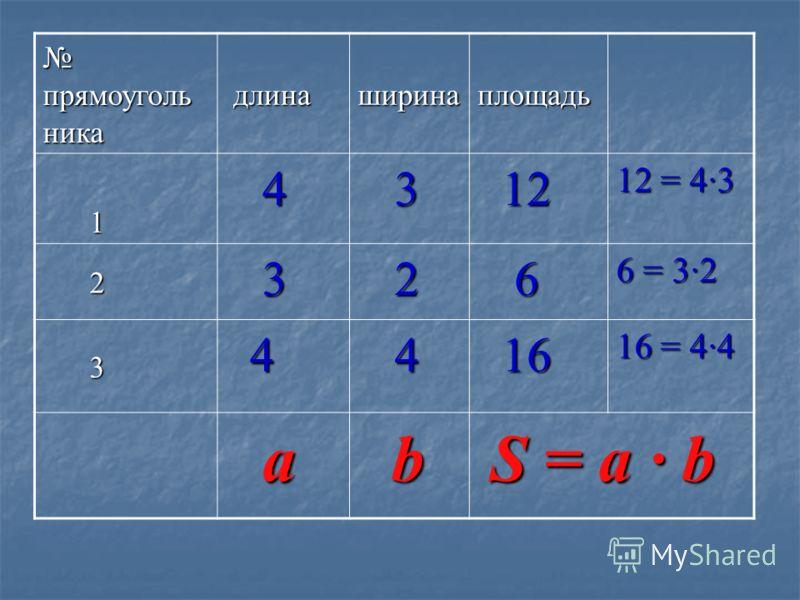 прямоуголь ника прямоуголь ника длина длинаширинаплощадь 1 4 3 12 12 12 = 4·3 2 3 2 6 6 = 3·2 3 4 4 16 16 16 = 4·4 ab