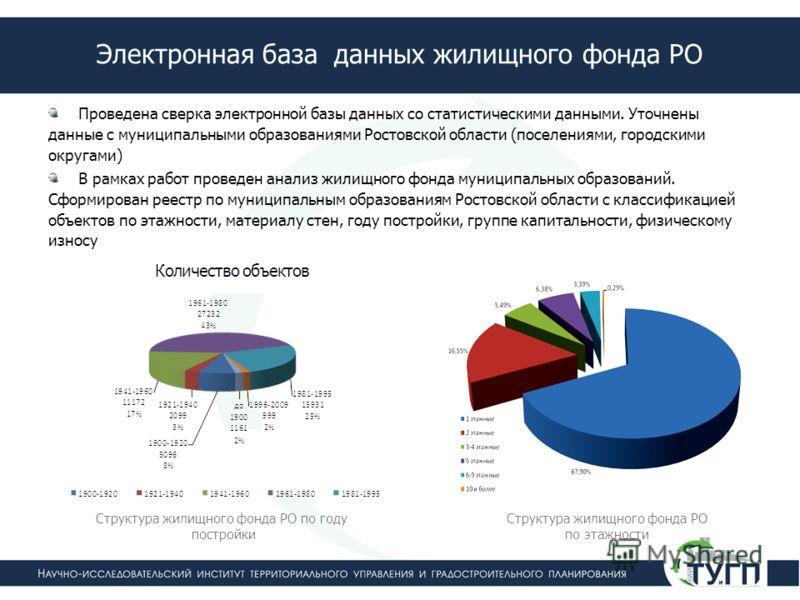 Электронная база данных жилищного фонда РО Проведена сверка электронной базы данных со статистическими данными. Уточнены данные с муниципальными образованиями Ростовской области (поселениями, городскими округами) В рамках работ проведен анализ жилищн
