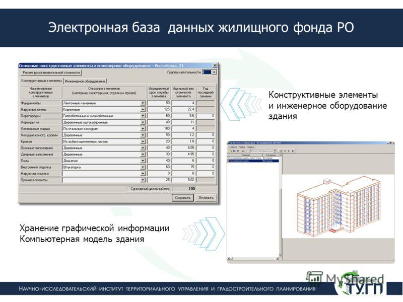 Конструктивные элементы и инженерное оборудование здания Хранение графической информации Компьютерная модель здания Электронная база данных жилищного фонда РО