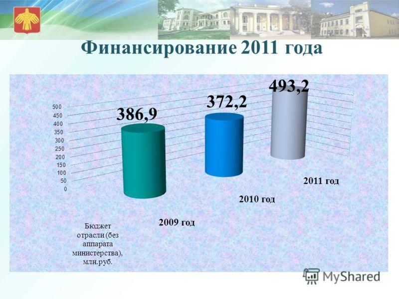 Финансирование 2011 года