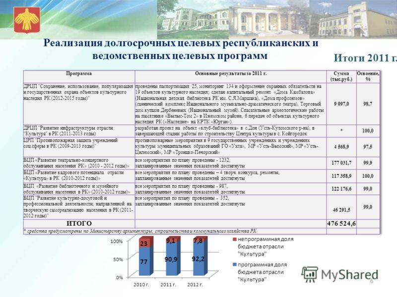 Реализация долгосрочных целевых республиканских и ведомственных целевых программ 6 Итоги 2011 г.