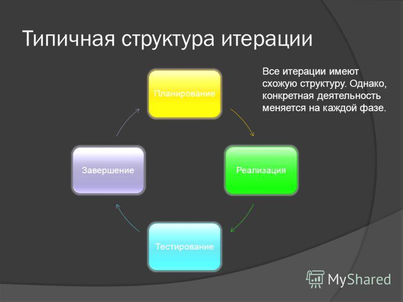 Типичная структура итерации ПланированиеРеализацияТестированиеЗавершение Все итерации имеют схожую структуру. Однако, конкретная деятельность меняется на каждой фазе.