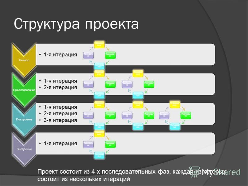 Структура проекта Начало 1-я итерация Проектирование 1-я итерация 2-я итерация Построение 1-я итерация 2-я итерация 3-я итерация Внедрение 1-я итерация Планиров ание Реализац ия Тестирова ние Завершен ие Планиров ание Реализац ия Тестирова ние Заверш