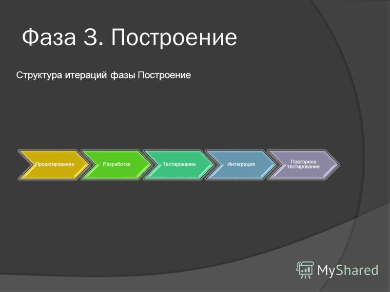 Фаза 3. Построение ПроектированиеРазработкаТестированиеИнтеграция Повторное тестирование Структура итераций фазы Построение