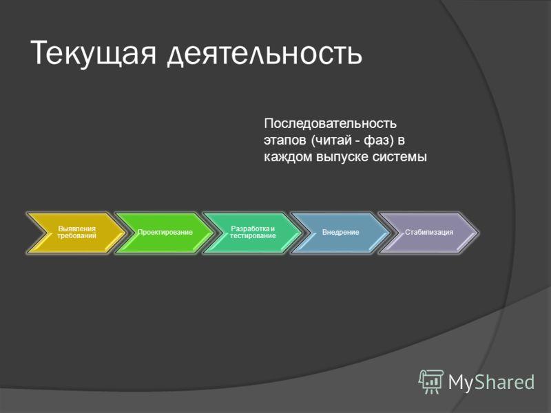 Текущая деятельность Выявления требований Проектирование Разработка и тестирование ВнедрениеСтабилизация Последовательность этапов (читай - фаз) в каждом выпуске системы
