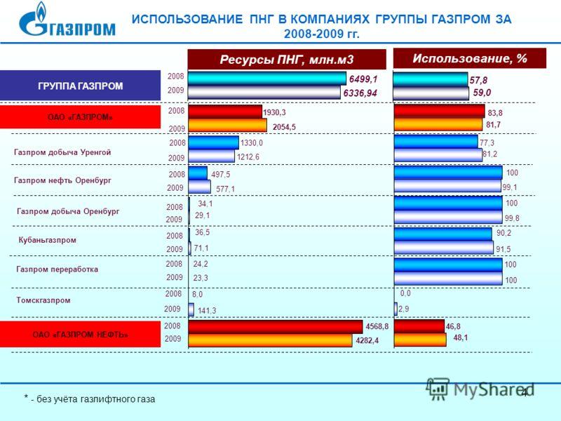 4 ИСПОЛЬЗОВАНИЕ ПНГ В КОМПАНИЯХ ГРУППЫ ГАЗПРОМ ЗА 2008-2009 гг. Газпром добыча Уренгой Газпром нефть Оренбург Газпром добыча Оренбург Кубаньгазпром Газпром переработка Томскгазпром 2054,5 1930,3 1330,0 1212,6 577,1 29,1 2008 2009 2008 2009 2008 2009
