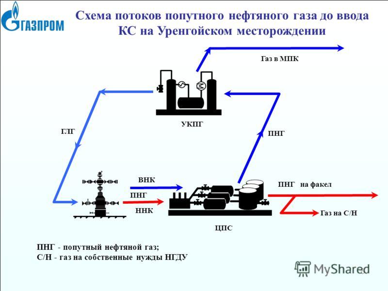 на факел ПНГ Схема потоков