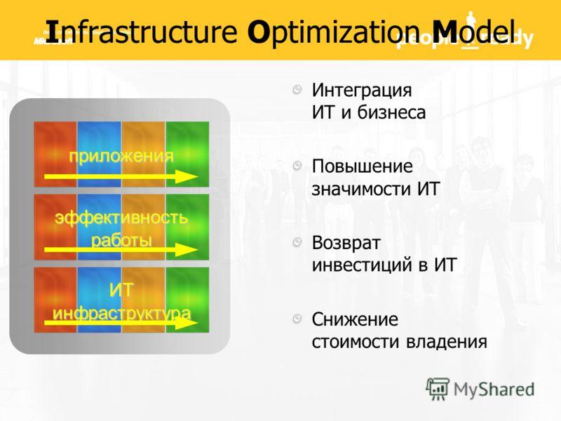 Infrastructure Optimization Model Интеграция ИТ и бизнеса Повышение значимости ИТ Возврат инвестиций в ИТ Снижение стоимости владения приложения эффективностьработы ИТ инфраструктура