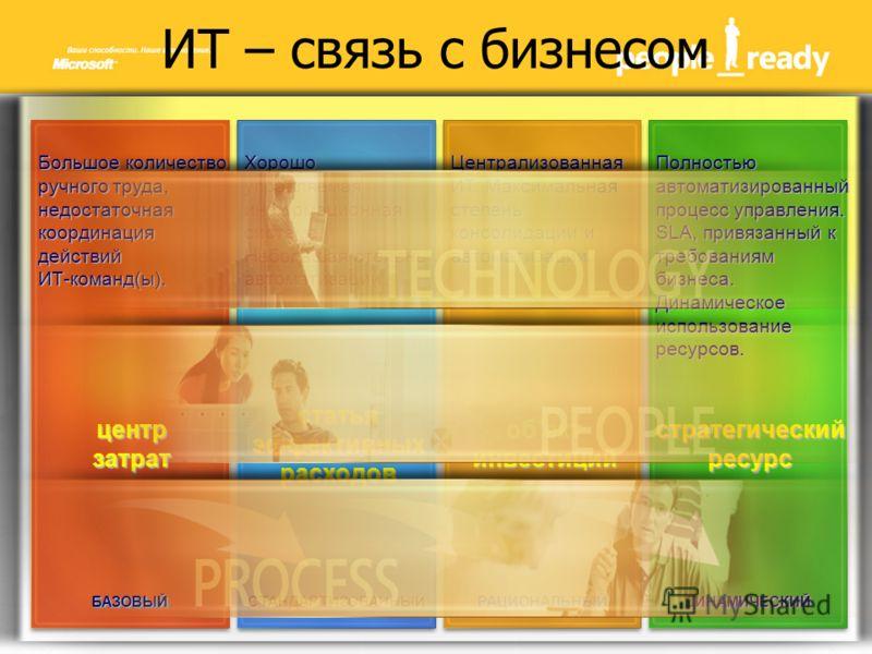 ИТ – связь с бизнесомБАЗОВЫЙБАЗОВЫЙСТАНДАРТИЗОВАННЫЙСТАНДАРТИЗОВАННЫЙРАЦИОНАЛЬНЫЙРАЦИОНАЛЬНЫЙДИНАМИЧЕСКИЙДИНАМИЧЕСКИЙ Хорошо управляемая информационная система. Небольшая степень автоматизации. Централизованная ИТ. Максимальная степень консолидации и