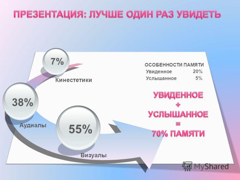 7% 38% 55% ОСОБЕННОСТИ ПАМЯТИ Увиденное Услышанное 20% 5% Кинестетики Аудиалы Визуалы