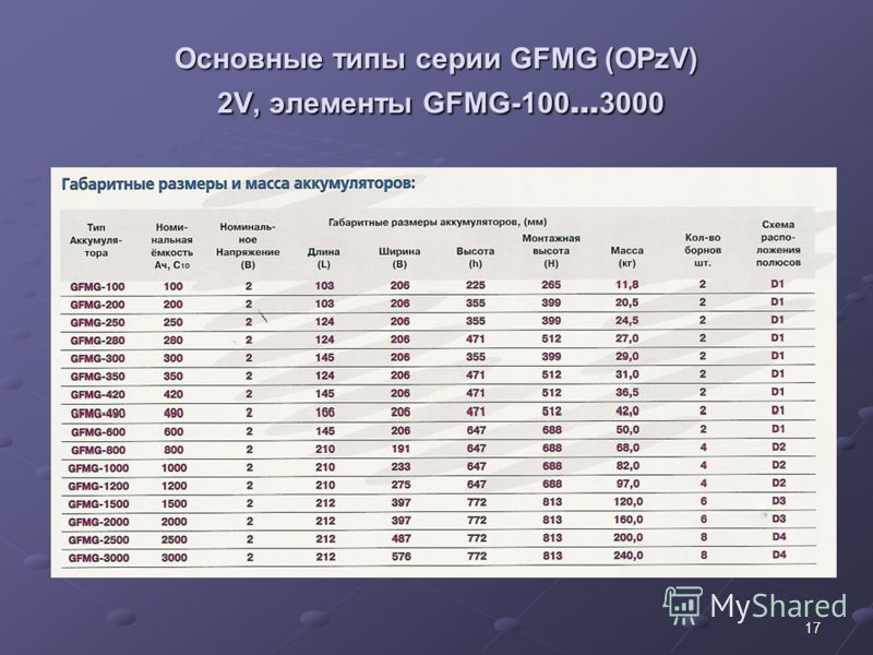 17 Основные типы серии GFMG (OPzV) 2V, элементы GFMG-100 … 3000