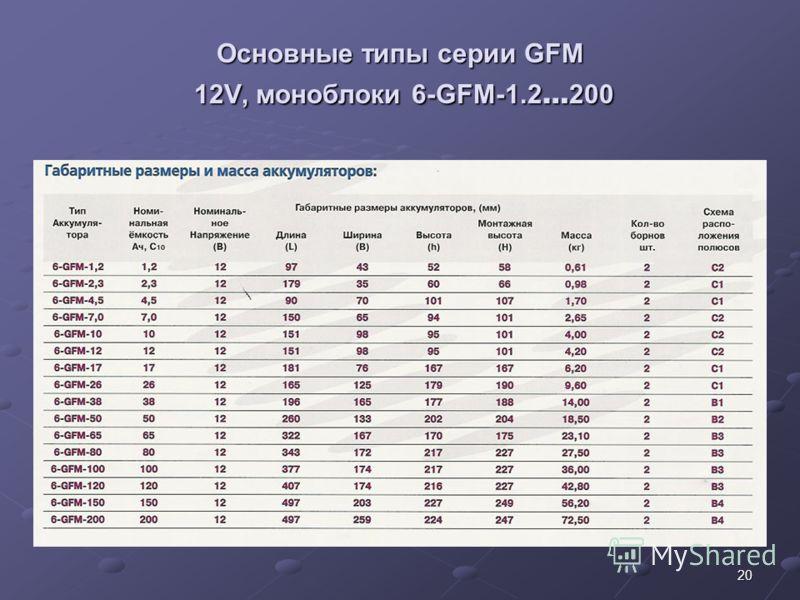 20 Основные типы серии GFM 12V, моноблоки 6-GFM-1.2 … 200