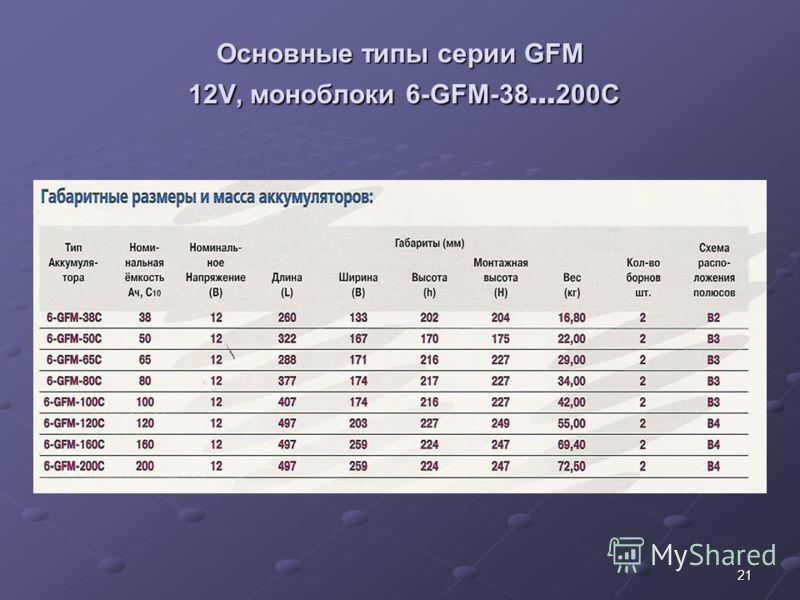 21 Основные типы серии GFM 12V, моноблоки 6-GFM-38 … 200C