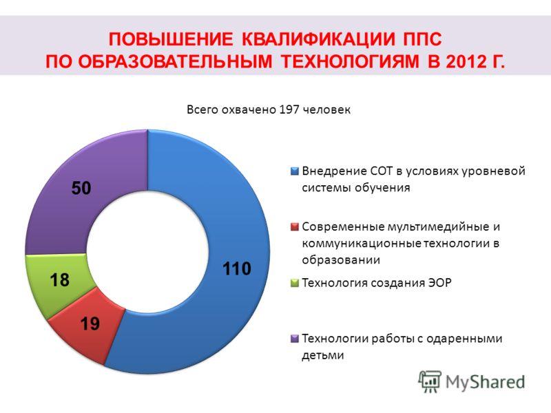 ПОВЫШЕНИЕ КВАЛИФИКАЦИИ ППС ПО ОБРАЗОВАТЕЛЬНЫМ ТЕХНОЛОГИЯМ В 2012 Г. Всего охвачено 197 человек