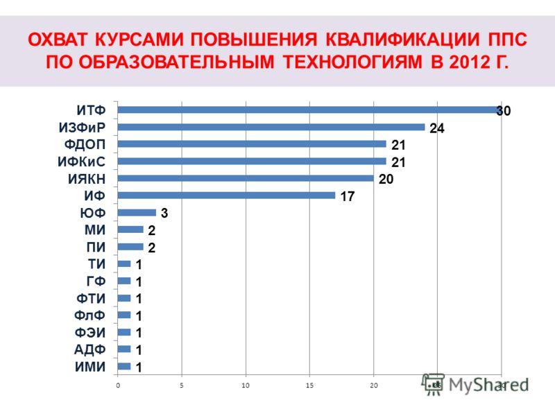 ОХВАТ КУРСАМИ ПОВЫШЕНИЯ КВАЛИФИКАЦИИ ППС ПО ОБРАЗОВАТЕЛЬНЫМ ТЕХНОЛОГИЯМ В 2012 Г.