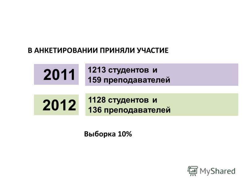 1213 студентов и 159 преподавателей В АНКЕТИРОВАНИИ ПРИНЯЛИ УЧАСТИЕ 1128 студентов и 136 преподавателей 2011 2012 Выборка 10%