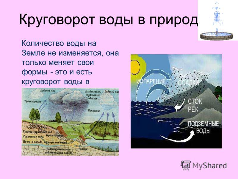 Круговорот воды в природе Количество воды на Земле не изменяется, она только меняет свои формы - это и есть круговорот воды в природе.