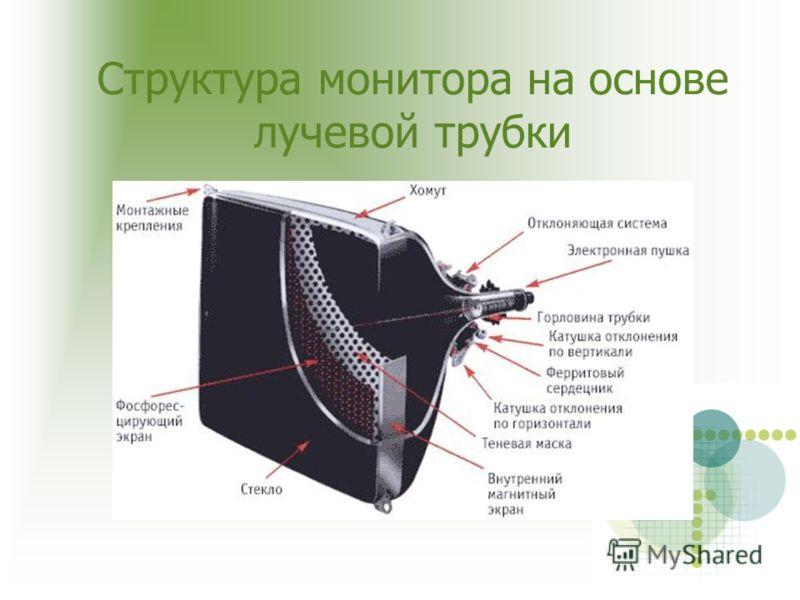 Структура монитора на основе лучевой трубки